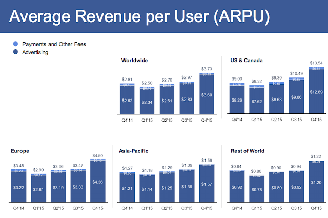 """facebook's arpu by regional users"""