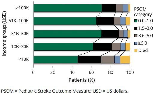 図:こども脳卒中の回復度と世帯収入