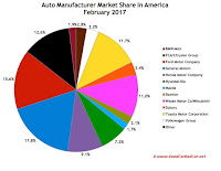 USA auto brand market share chart February 2017
