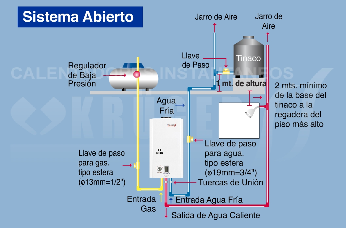 5 tips para comprar calentador de agua instantaneo 5 cosas for Poca presion de agua
