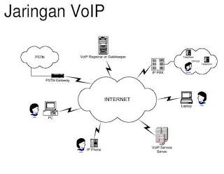 Cara setting VoIP pada Cisco Paket Tracer: MATERI DAN ...