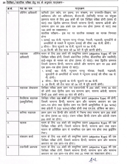 UAFDC Uttarakhand Forest Assistant Logging Officer, Accountant, Driver, Compiler 191 Govt Jobs Recruitment Exam Syllabus and Pattern