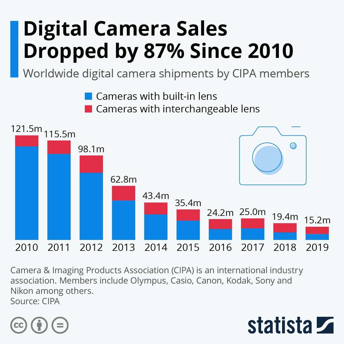 Vendita fotocamere contro smartphone