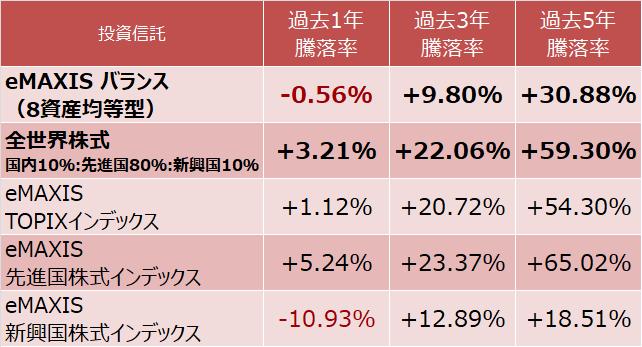 8資産均等型と全世界株式の騰落率