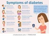 Diabetes & Homeopathy
