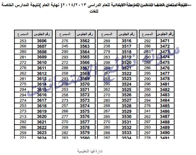 مديرية التربية والتعليم بالقليوبية-نتيجة الصف السادس الأبتدائى الترم الثانى 2014 بالأسم ورقم الجلوس