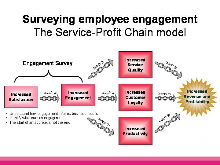 The Comprehensive List of Employee Engagement Activities - When I Work
