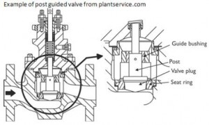 Oil and Gas Engineering: Control Valve Trim