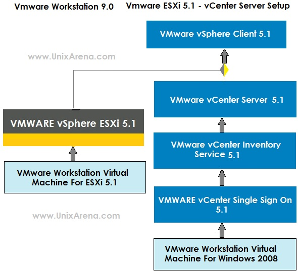 How to setup VMware ESXi 5 1 environment on VMware