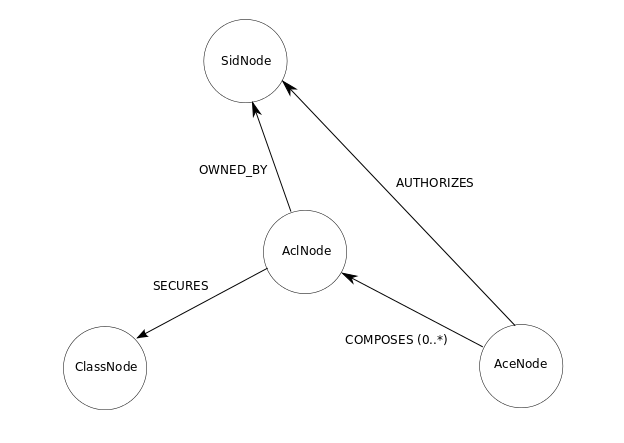 Not Just Another Blog: Neo4j Graph Database Backend for