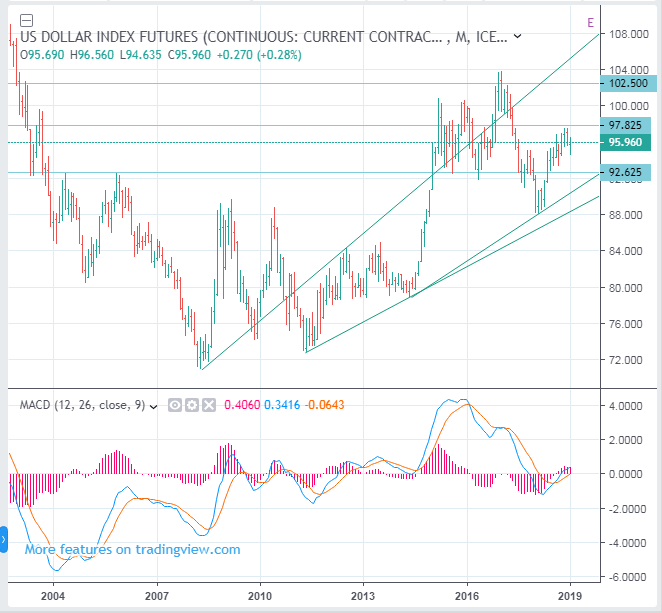 ICE: DX, US Dollar Index Futures forecast - Sideways