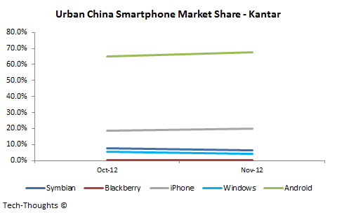 Urban China Smartphone Market Share - Kantar
