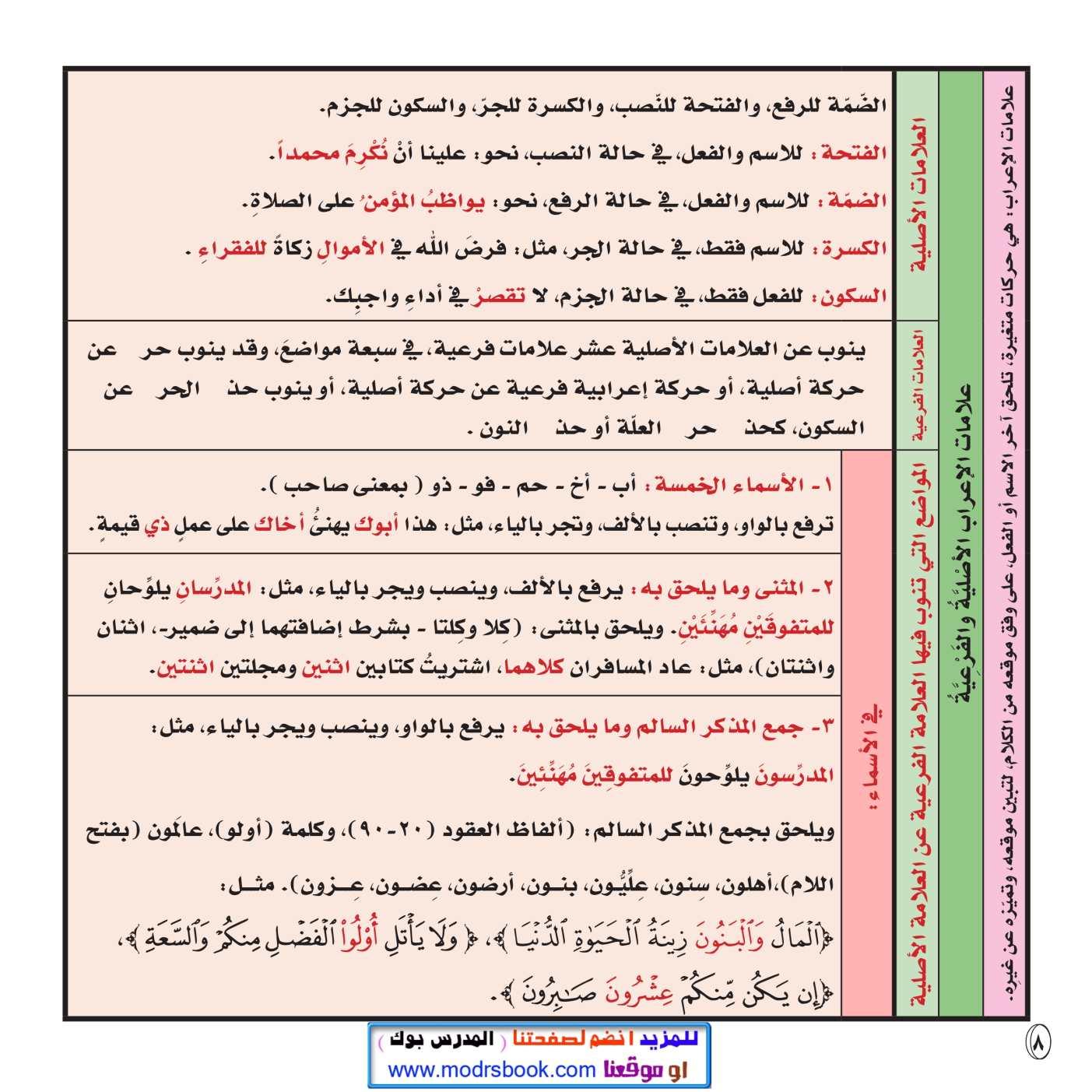 فروع اللغة العربية pdf