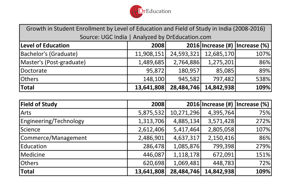 Latest data on student enrollment in universities and colleges in India.