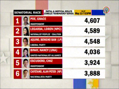 Senatorial Race 2013 partial, unofficial results