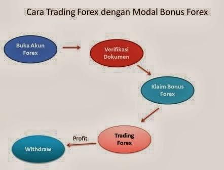 Cara Trading Forex dengan Modal Bonus Forex