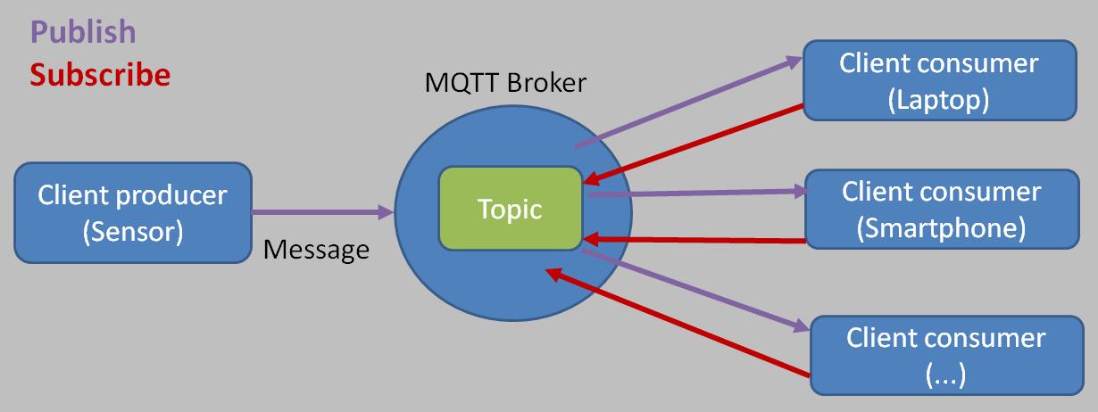 Introdução ao protocolo MQTT com Ubidots – ESP32 - Fernando