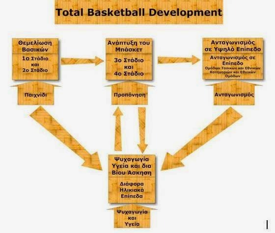 Αναπτυξιακή διαδικασία αναπτυξιακών ηλικιών  και προπονητική για το Total Basketball Development