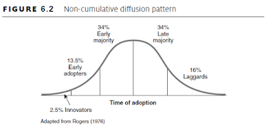 Non-cumulative diffusion pattern