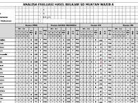 Download Format Analisis Hasil Perbaikan dan Pengayaan sesuai Kurikulum 2013