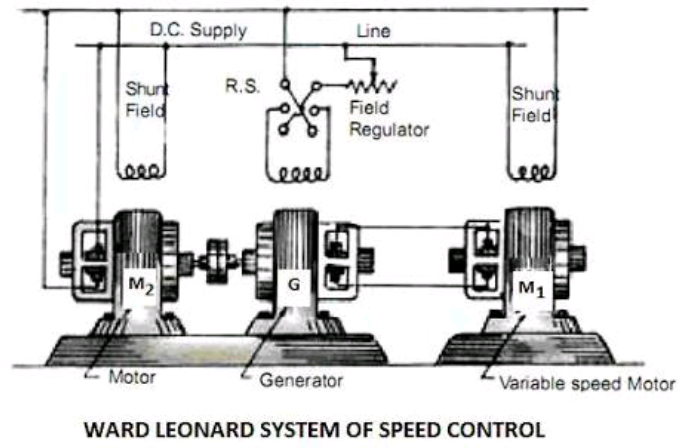 How We Can Speed Control Of Electrical Machine!!