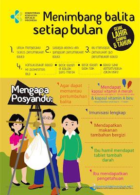 Poster kesehatan menimbang bayi setiap bulan di posyandu