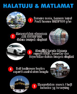 ini adalah review projek ceo malaysia