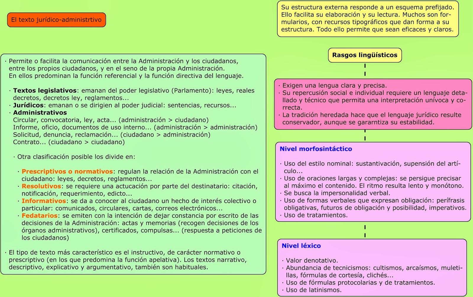 Alumnos En Red Ados El Texto Jurídico Adminsitrativo