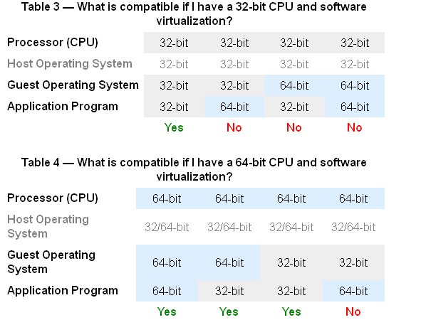 Before you hurry away to try running 64-bit in a virtual machine, you must  check that your computer BIOS supports hardware virtualization.