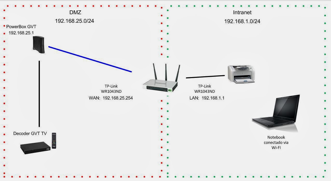 roteador tp link configurações