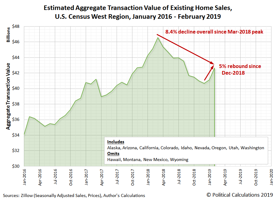 Estimated Aggregate Transaction Value of Existing Home Sales, U.S. Census West Region, January 2016 - February 2019