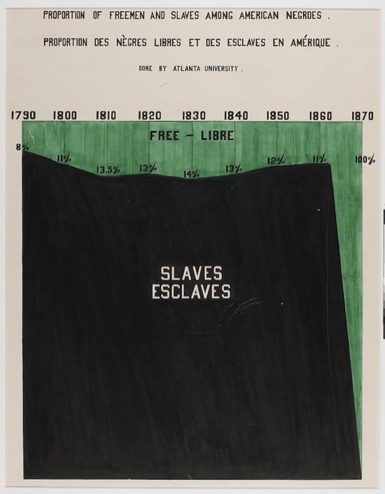 Proporción de hombres libres y esclavos entre los negros americanos