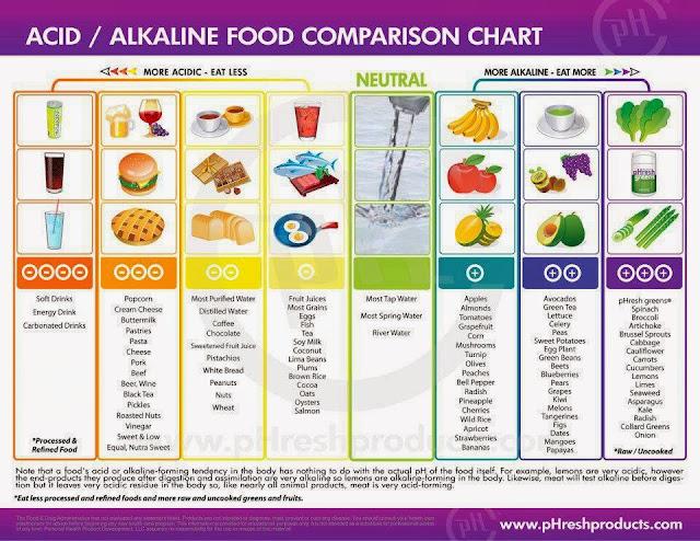 Productos básicos y ácidos