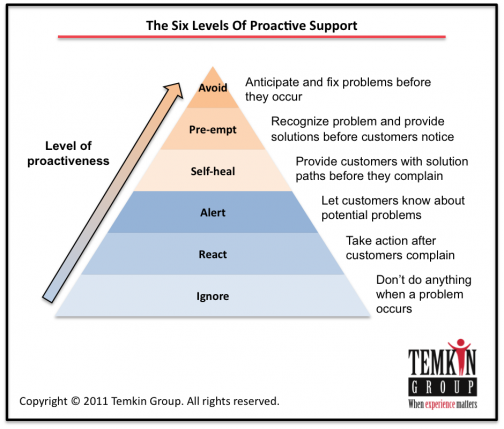 Level One: Meet Customer Expectations