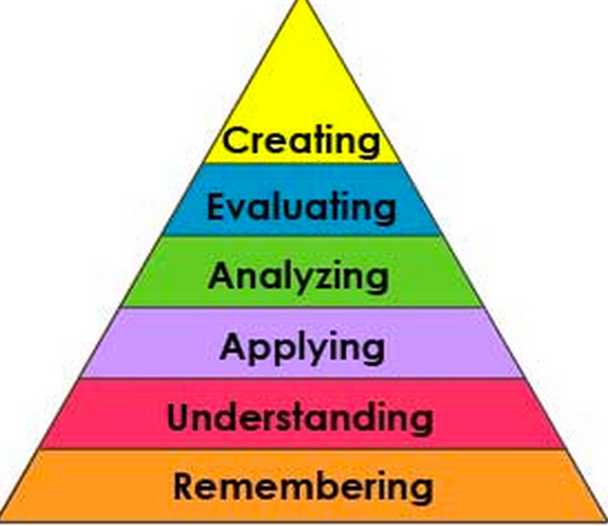 A Writer's Hierarchy of Needs