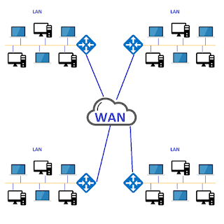 What is WAN? - Explained