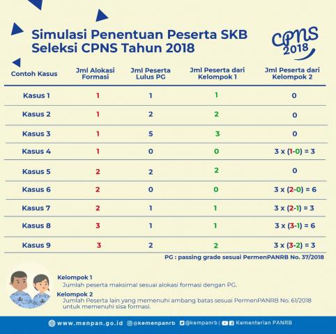 Jaga Kualitas dan Penuhi Formasi CPNS, Pemerintah Tetapkan PermenPANRB 61/2018