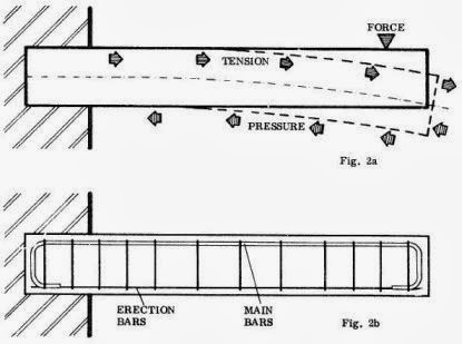 Engineering Et Architecture Comment Faire Un Linteau