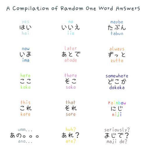 Anime In Korean Language: Sweet Candy: Palabras Japonesas Y Coreanas