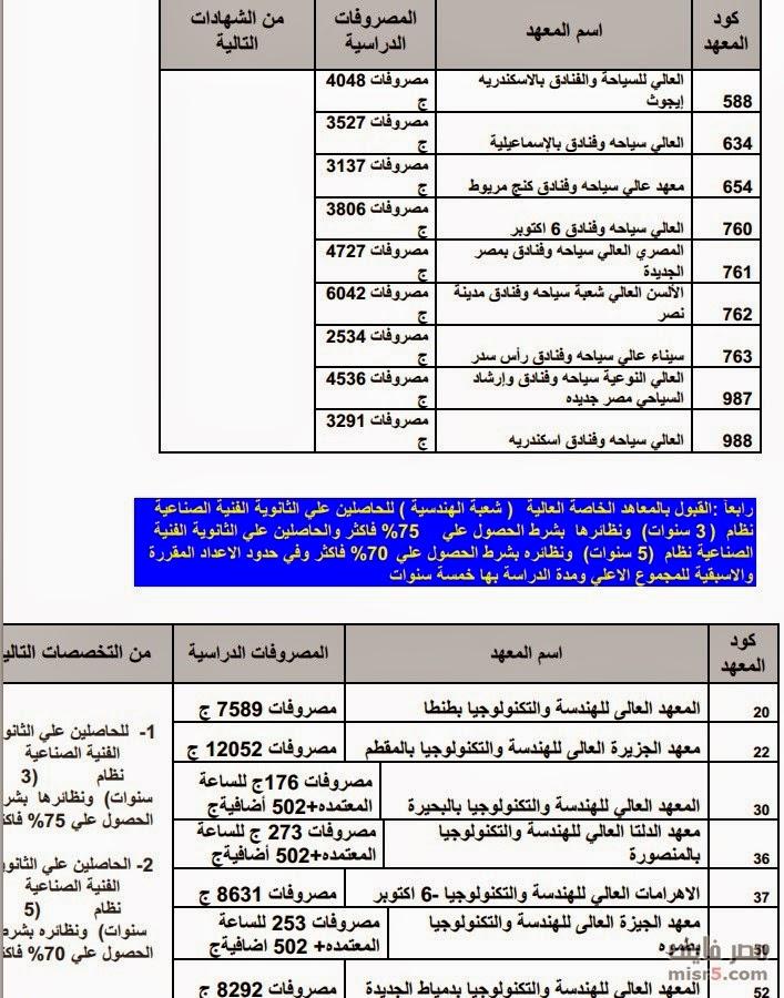 مصروفات المعاهد العليا الخاصة للهندسة التى تقبل طلاب الدبلوم الصناعى(3-5) سنوات لعام 2014/2015