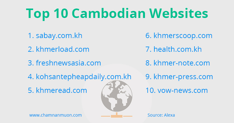 Top 10 Cambodian Websites