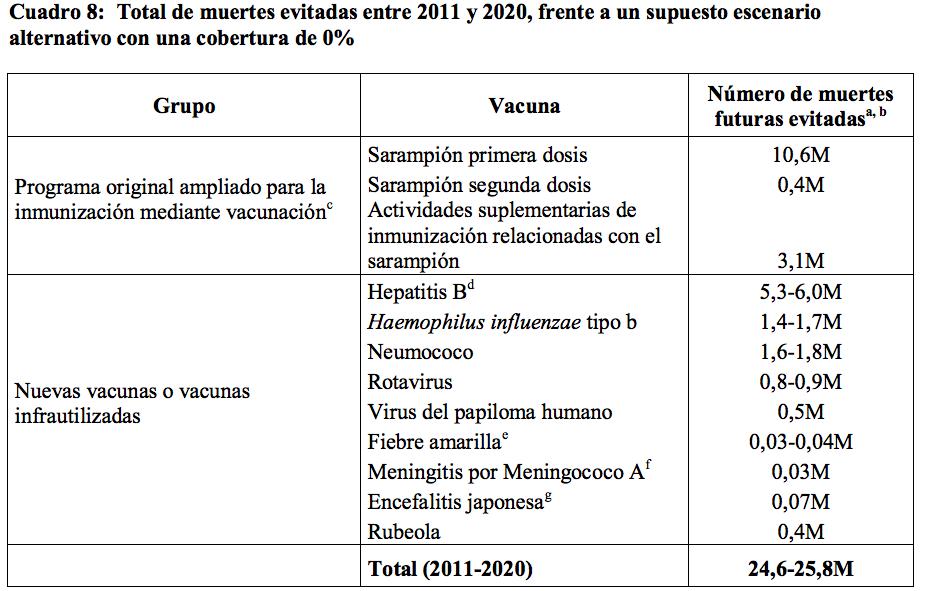 Calendario De Vacunacion 2020.Ems Solutions International Marca Registrada Vacunas By Oms