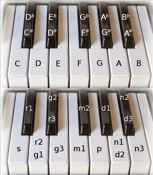Keyboard notes for hindi songs