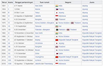 Asian Games - Sejarah terselenggaranya ajang olahraga dengan atlet-atlet dari seluruh Asia