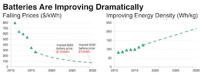 Mejora del almacenamiento eléctrico en baterías