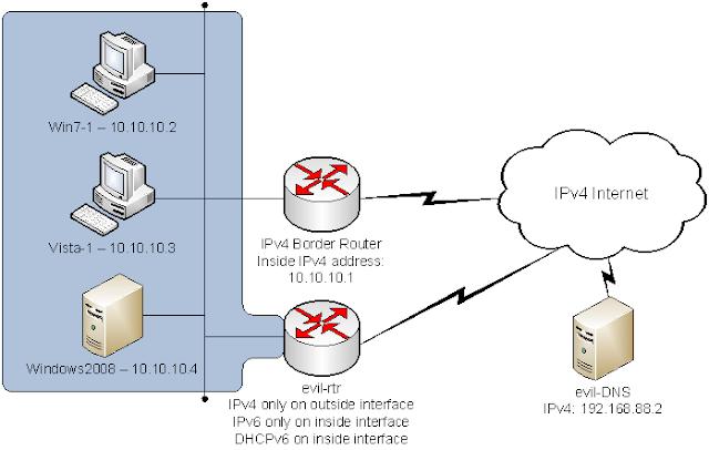 Divulgado método de ataque Ipv6 e Ipv4, conheça o SLAAC Attack e descubra o que é e como funciona!