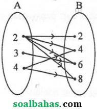 soal jawab un smp 2017 matematika pdf