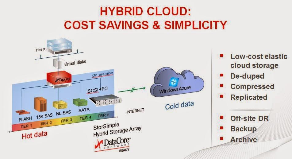 DataCore et Microsoft s'allient pour la hiérarchisation du stockage la protection des données l'archivage et la reprise d'activité dans le Cloud