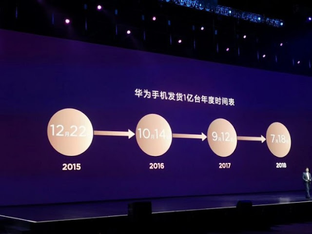 Huawei has sold 100 million devices already this year