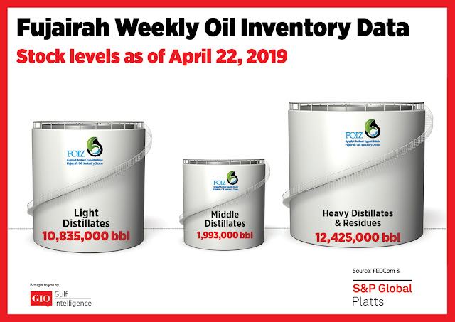 Chart Attribute: Fujairah Weekly Oil Inventory Data (as of April 22, 2019) / Source: The Gulf Intelligence